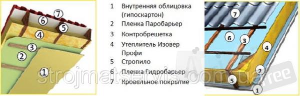 Утеплитель ISOVER Профи.